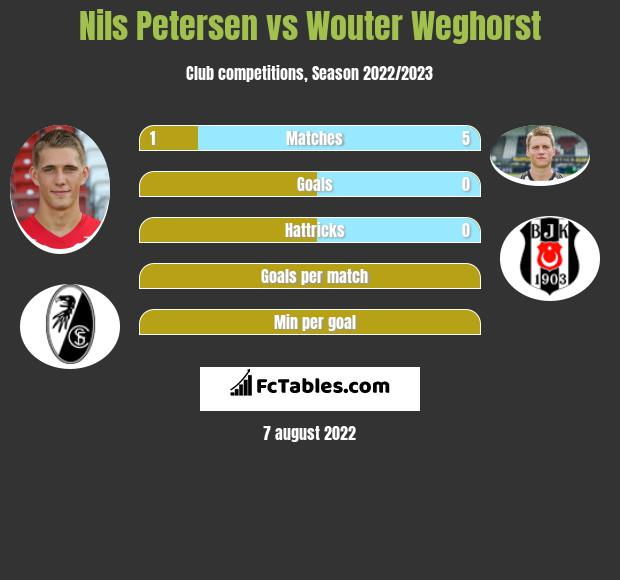 Nils Petersen infographic statistics for Freiburg
