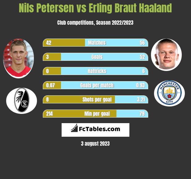 Nils Petersen vs Erling Braut Haaland h2h player stats