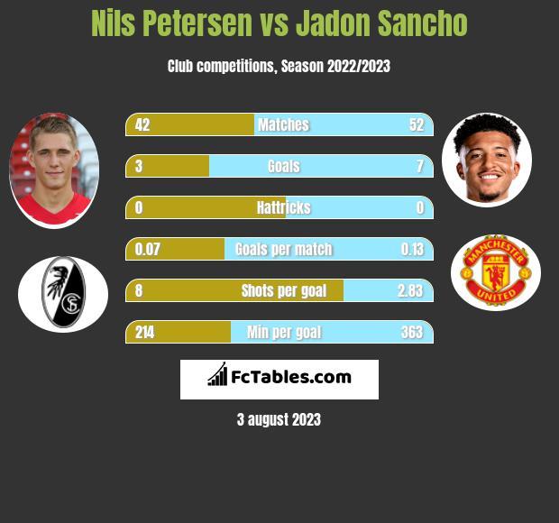 Nils Petersen vs Jadon Sancho infographic