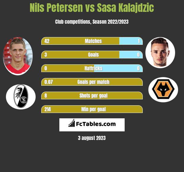Nils Petersen vs Sasa Kalajdzic h2h player stats