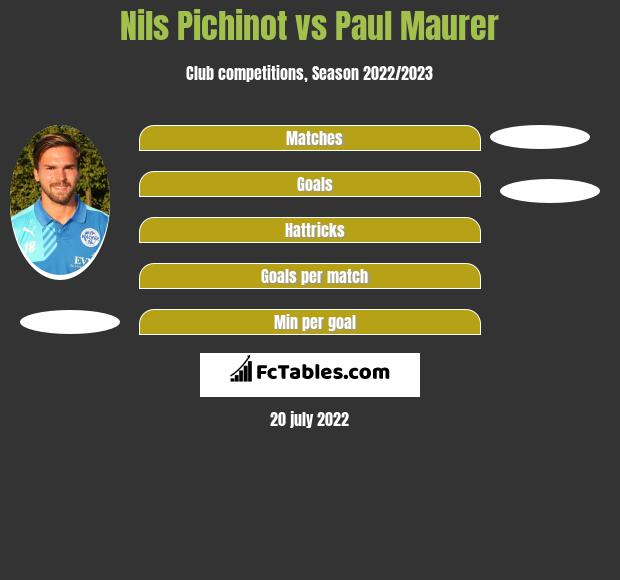 Nils Pichinot vs Paul Maurer h2h player stats