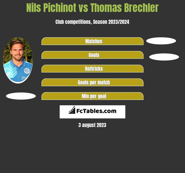 Nils Pichinot vs Thomas Brechler h2h player stats