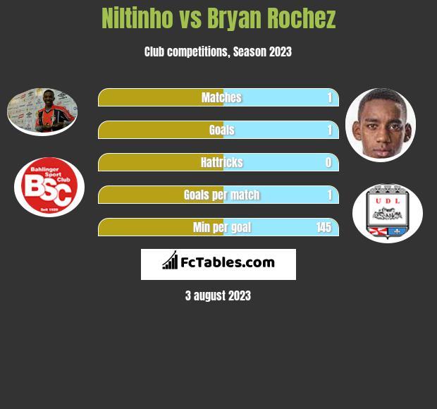 Niltinho vs Bryan Rochez h2h player stats