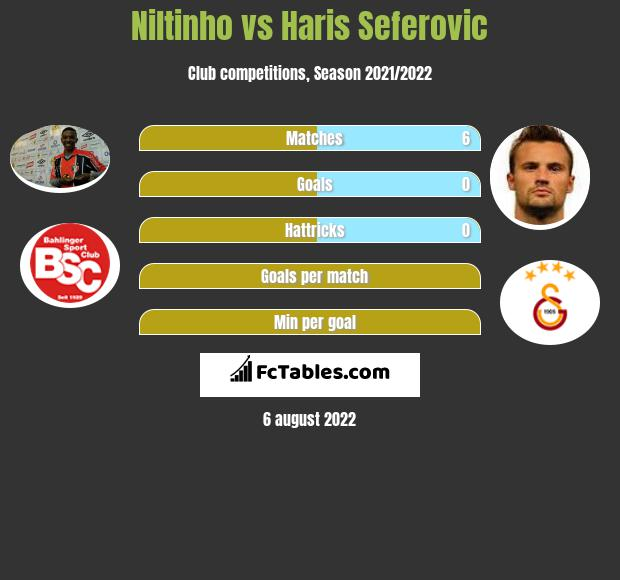 Niltinho vs Haris Seferovic h2h player stats