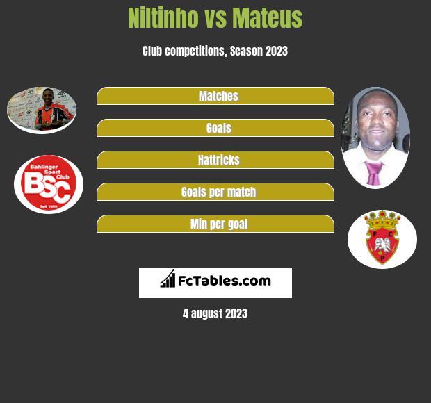 Niltinho vs Mateus h2h player stats