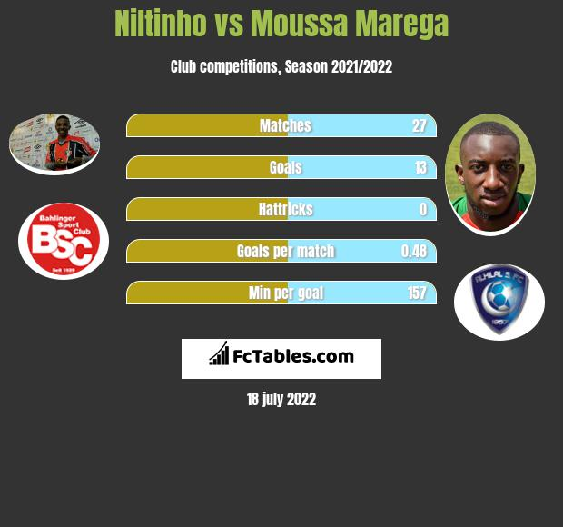 Niltinho vs Moussa Marega h2h player stats