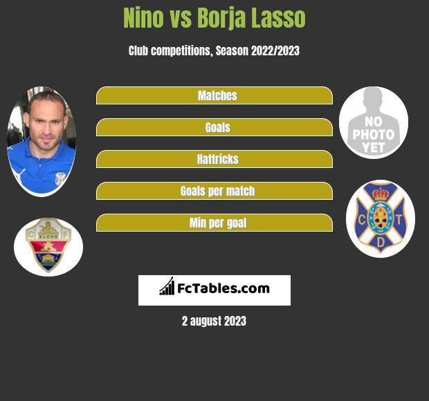 Nino vs Borja Lasso infographic