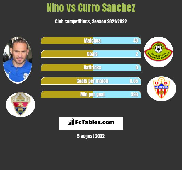 Nino vs Curro Sanchez infographic