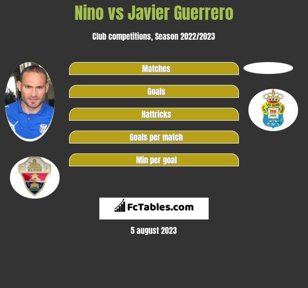Nino vs Javier Guerrero infographic