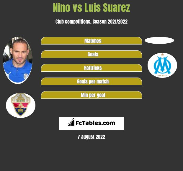 Nino vs Luis Suarez h2h player stats