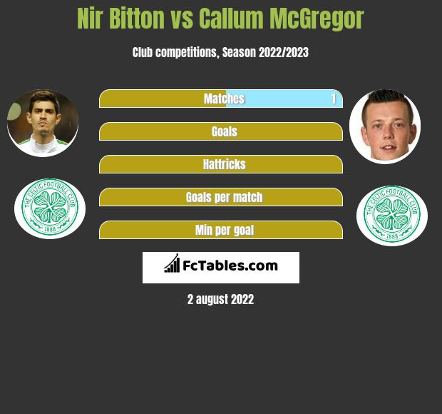 Nir Bitton vs Callum McGregor infographic