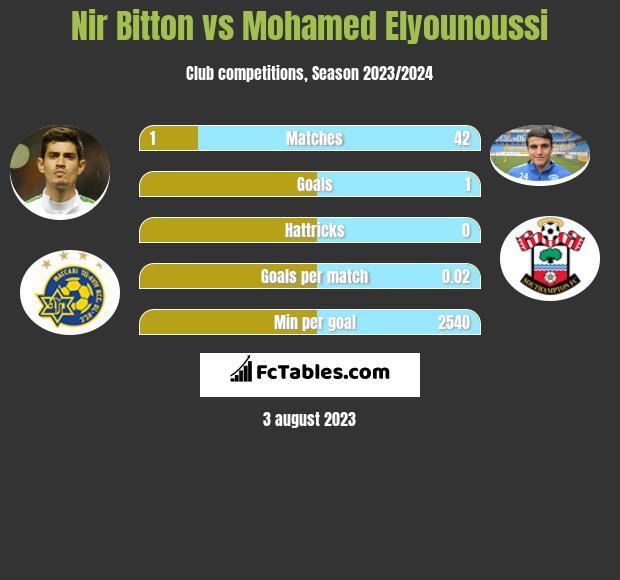Nir Bitton vs Mohamed Elyounoussi infographic