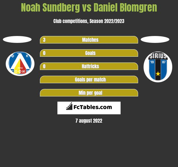 Noah Sundberg vs Daniel Blomgren - Compare two players stats