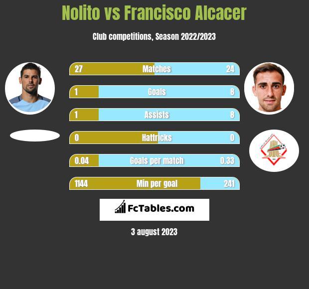 Nolito vs Francisco Alcacer infographic