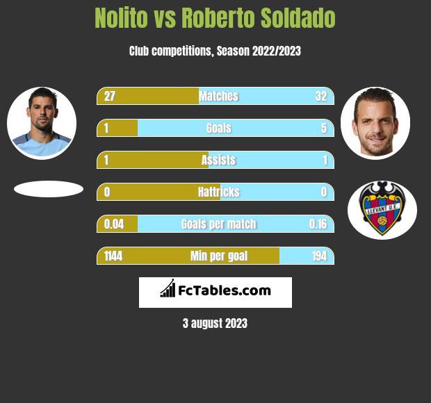 Nolito vs Roberto Soldado h2h player stats