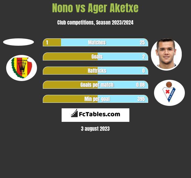 Nono vs Ager Aketxe h2h player stats
