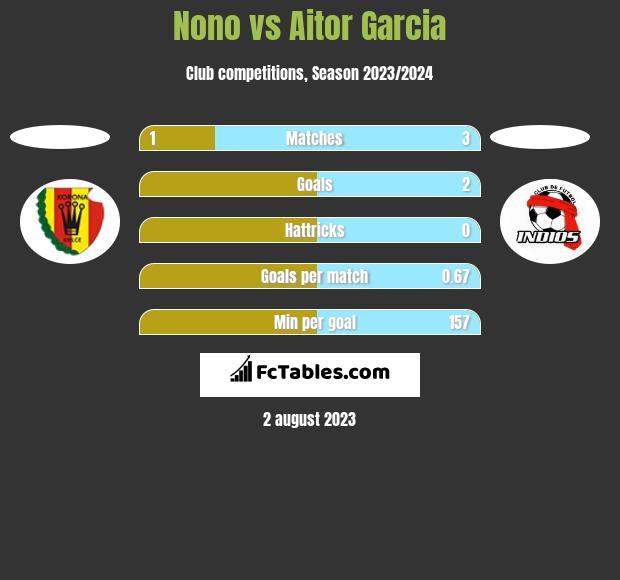 Nono vs Aitor Garcia h2h player stats