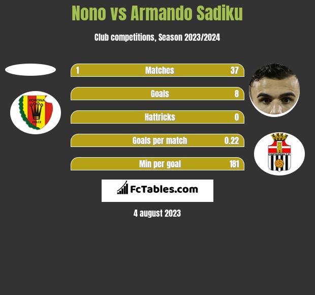 Nono vs Armando Sadiku h2h player stats