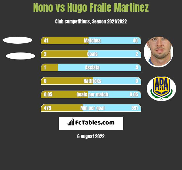 Nono vs Hugo Fraile Martinez h2h player stats