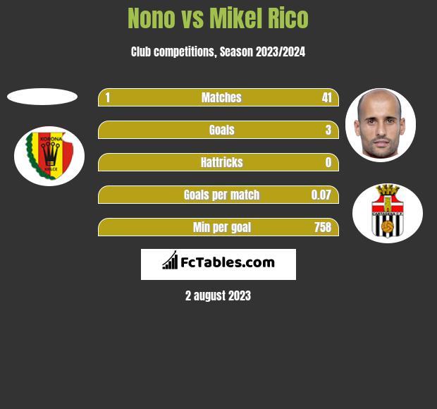 Nono vs Mikel Rico h2h player stats