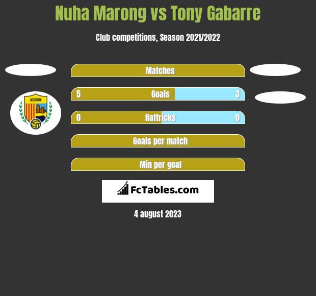 Nuha Marong vs Tony Gabarre h2h player stats