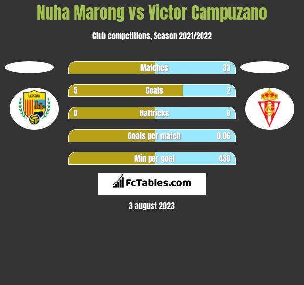 Nuha Marong vs Victor Campuzano h2h player stats