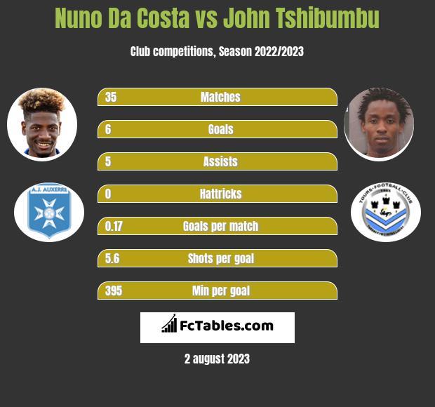 Nuno Da Costa vs John Tshibumbu h2h player stats