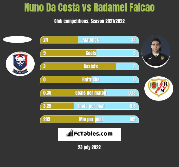 Nuno Da Costa vs Radamel Falcao h2h player stats