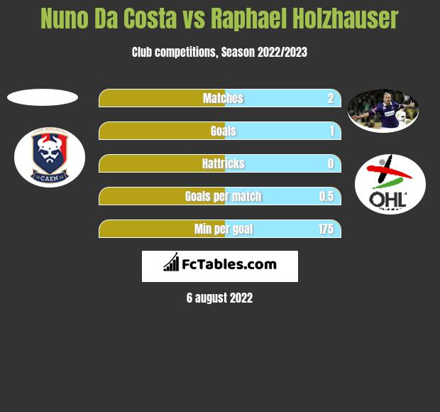 Nuno Da Costa vs Raphael Holzhauser h2h player stats