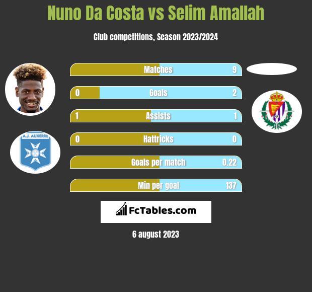 Nuno Da Costa vs Selim Amallah h2h player stats