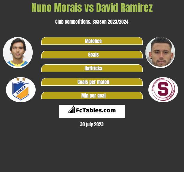 Nuno Morais vs David Ramirez h2h player stats