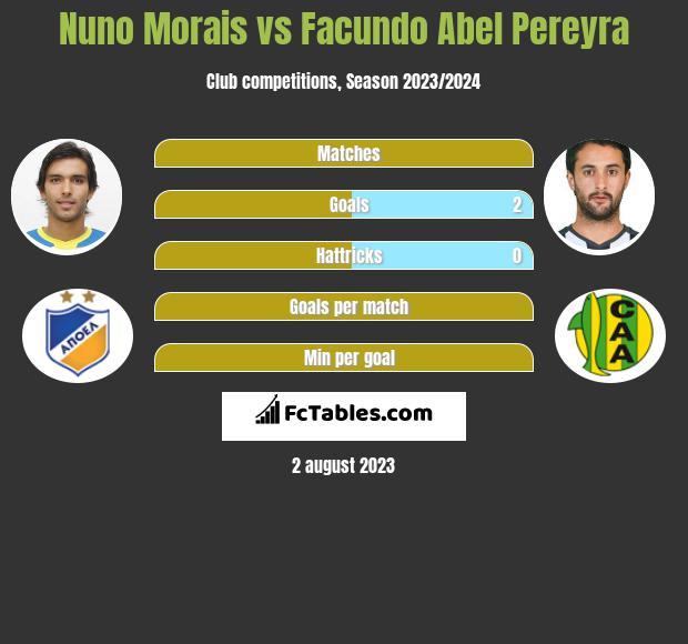 Nuno Morais vs Facundo Abel Pereyra infographic