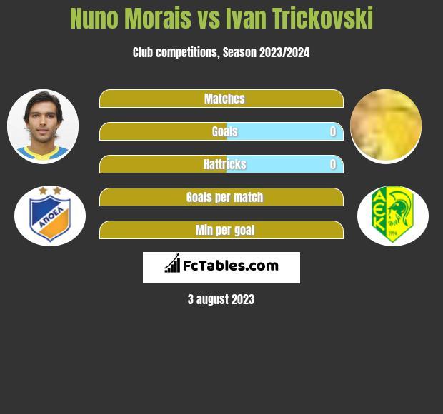 Nuno Morais vs Ivan Trickovski h2h player stats