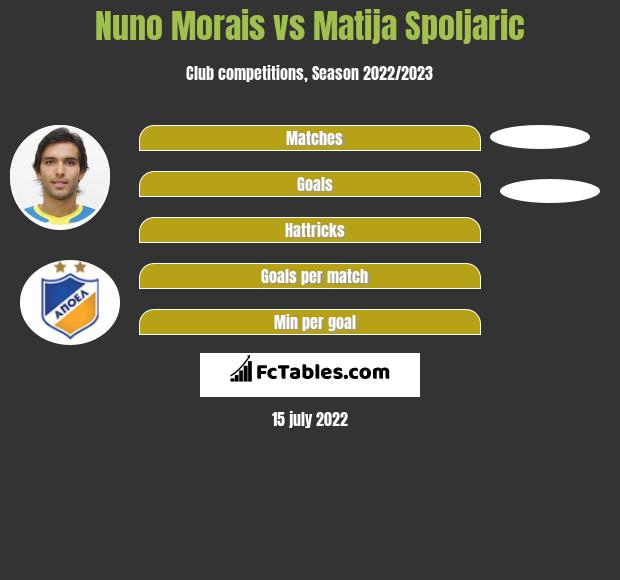 Nuno Morais vs Matija Spoljaric h2h player stats