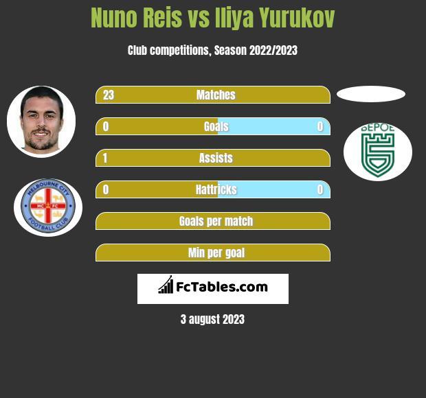 Nuno Reis vs Iliya Yurukov infographic