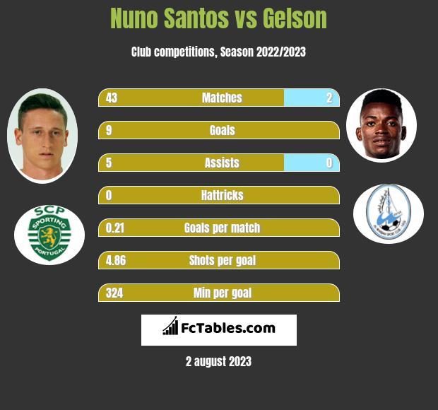 Nuno Santos vs Gelson infographic