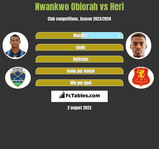 Nwankwo Obiorah vs Heri infographic