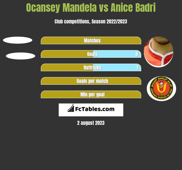 Ocansey Mandela vs Anice Badri h2h player stats