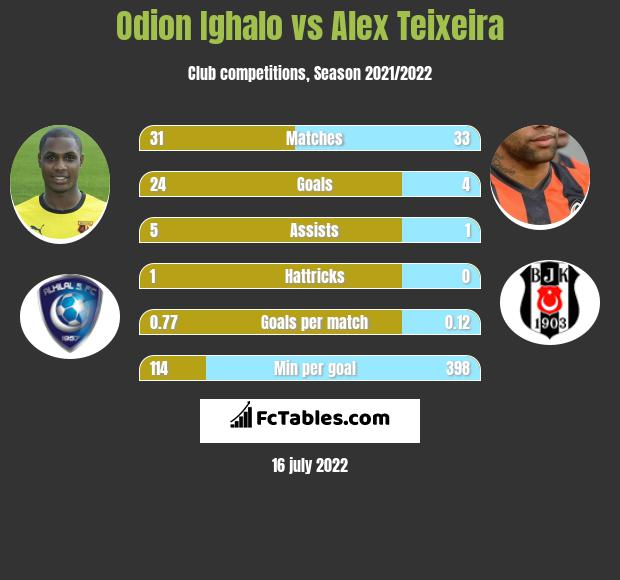 Odion Ighalo vs Alex Teixeira h2h player stats