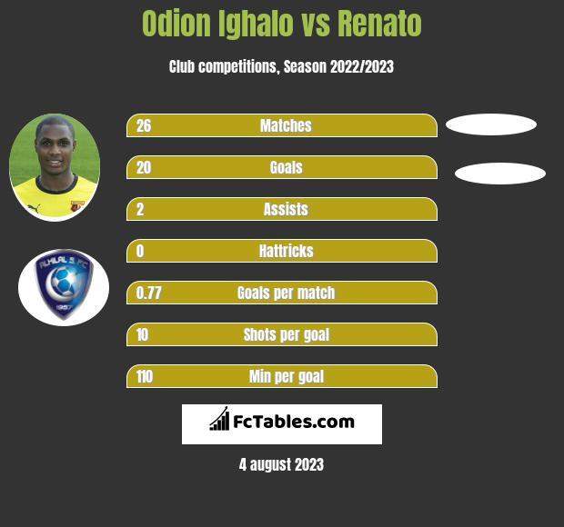 Odion Ighalo vs Renato infographic