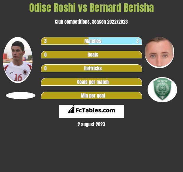 Odise Roshi vs Bernard Berisha infographic