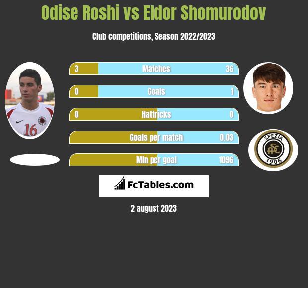 Odise Roshi vs Eldor Shomurodov infographic