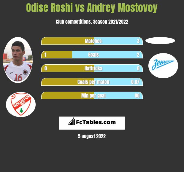 Odise Roshi vs Andrey Mostovoy infographic