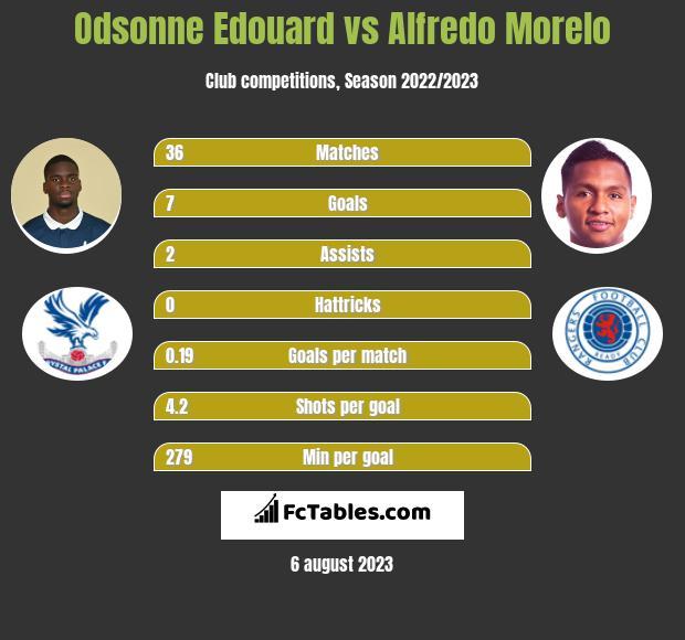 Odsonne Edouard vs Alfredo Morelo h2h player stats