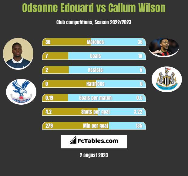 Odsonne Edouard vs Callum Wilson infographic