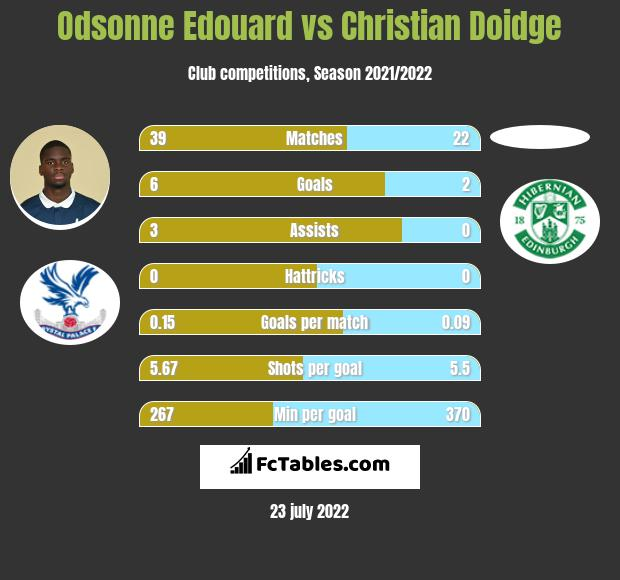 Odsonne Edouard vs Christian Doidge h2h player stats