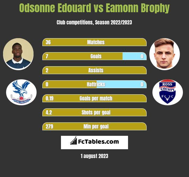 Odsonne Edouard vs Eamonn Brophy infographic