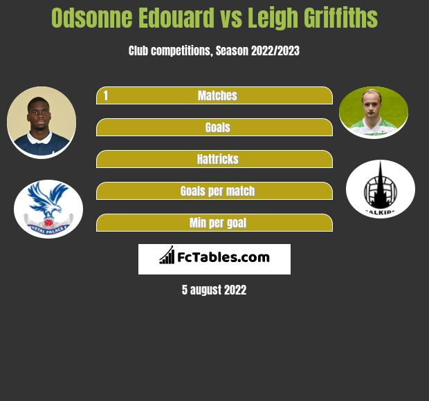 Odsonne Edouard vs Leigh Griffiths infographic