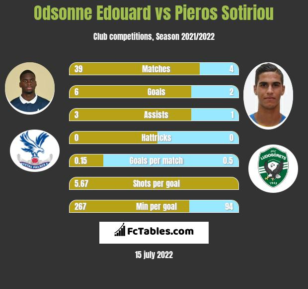 Odsonne Edouard vs Pieros Sotiriou h2h player stats