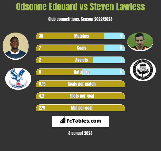 Odsonne Edouard vs Steven Lawless infographic
